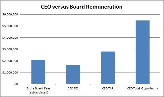 Board versus CEO remuneration