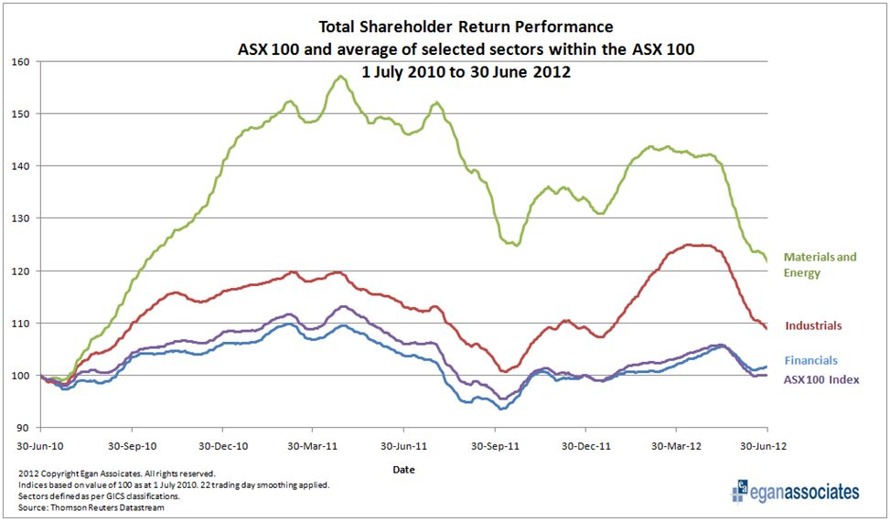 TSR Performance 2010-2012 for the ASX 100