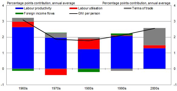 Contribution of productivity to income