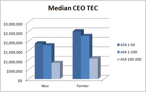 Former versus new CEO salary
