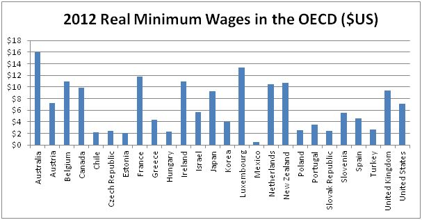 OECD minimum wage comparison