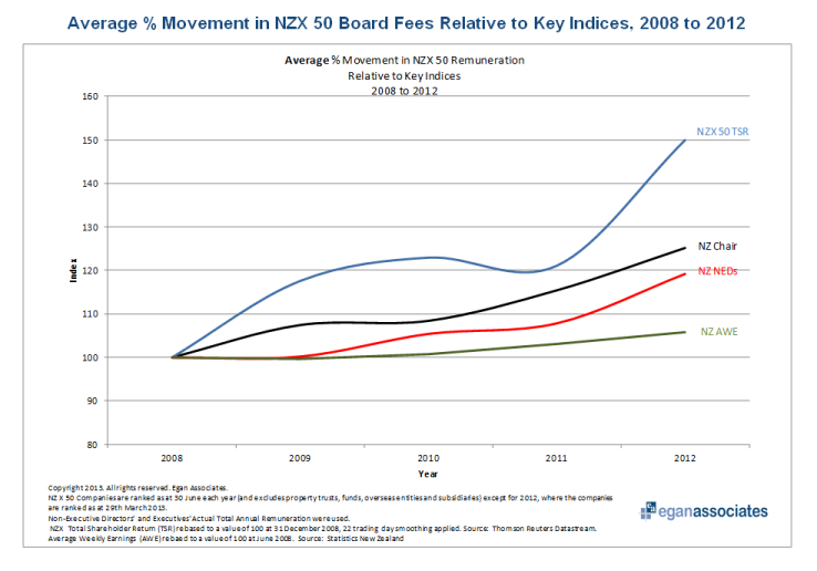 NZ Director Fees in market context