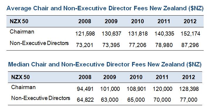 New Zealand top 50 Directors fees 2008 to 2012