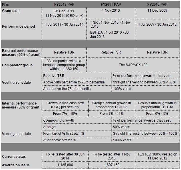Transurban LTI plan summary