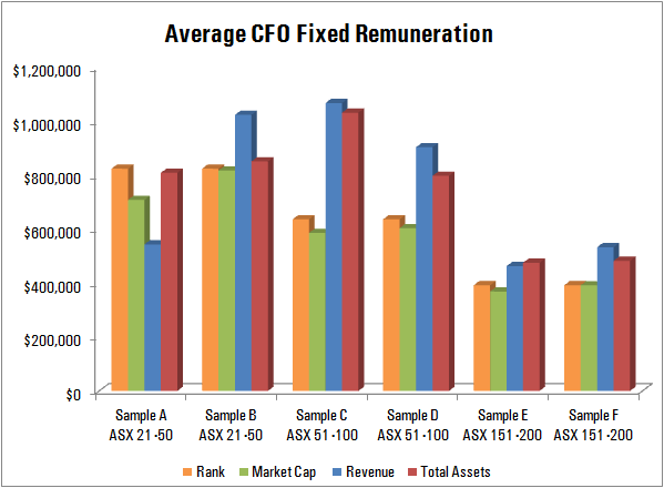 Average CFO Fixed Remuneration