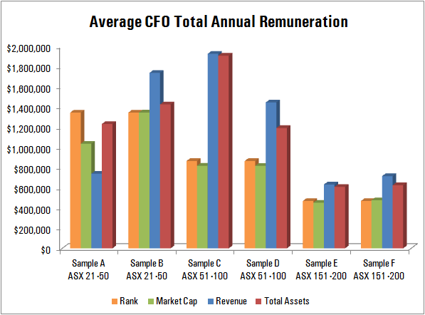 Average CFO Total Annual Remuneration