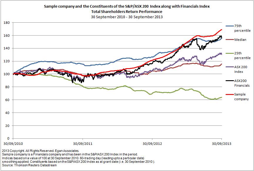 Relative Total Shareholder Return Analysis for a sample company