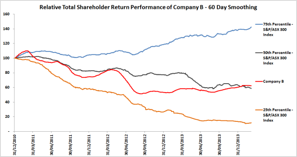 Relative Total Shareholder Return Company B 60-day smoothing