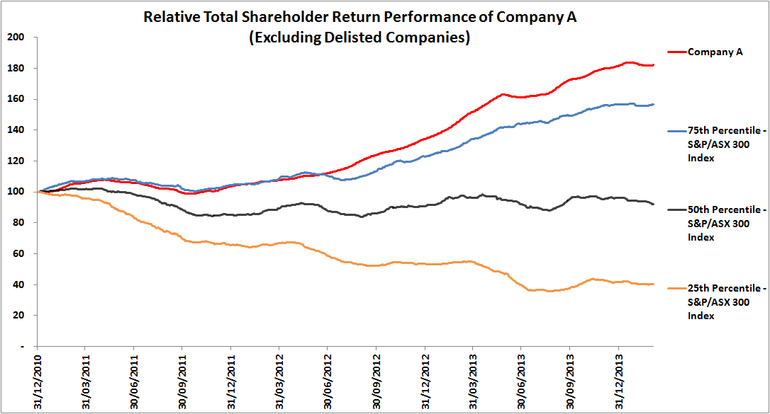 TSR Performance Company A Including Delisted Companies