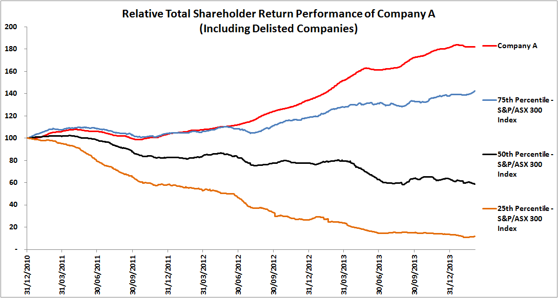 TSR Performance Company A Excluding Delisted Companies
