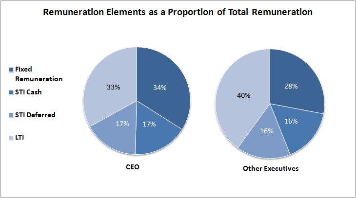 Remuneration Elements as a Proportion of Total Reward