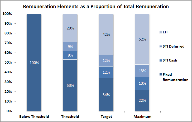 Remuneration Elements as a proportion of total remuneration at different performance levels