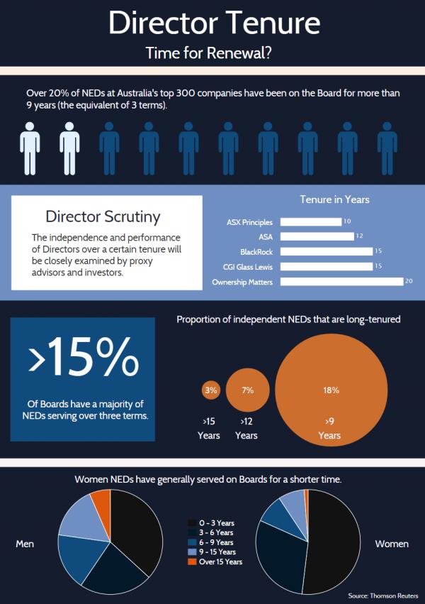 Board tenure infographic