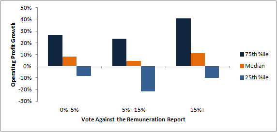 Remuneration reports versus operating profit