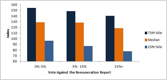 Remuneration report votes versus total shareholder return